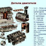 Устройство двигателя внутреннего сгорания простыми словами