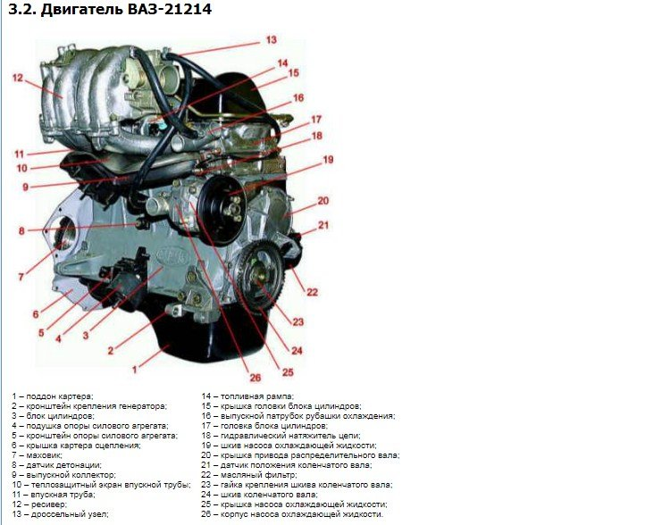 Двигатель 21214 Особенности характеристики и тюнинг
