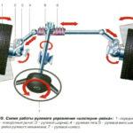 Рулевое управление устройство и принцип работы