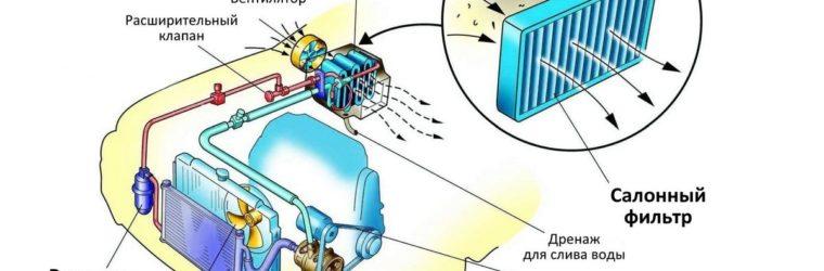 устройство-кондиционера-в-автомобиле